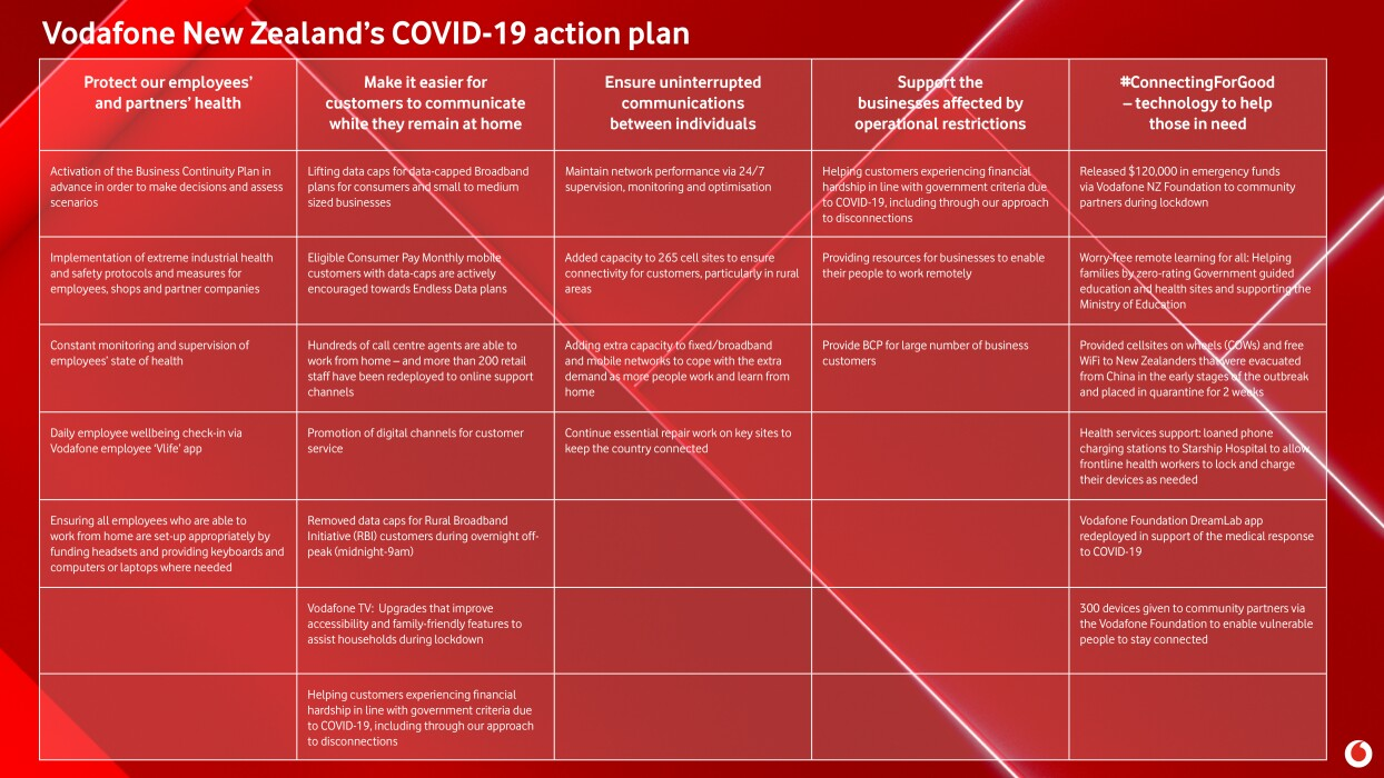 Vodafone NZ COVID-19 action plan
