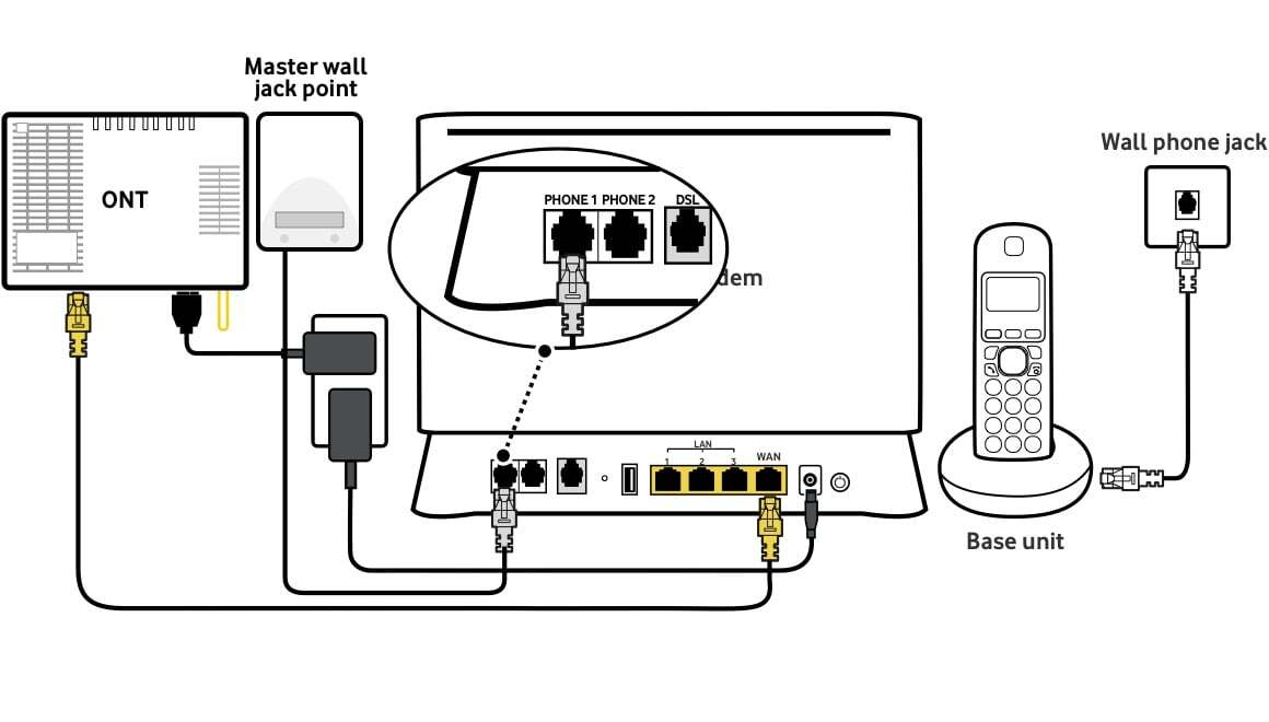 Help with your modem